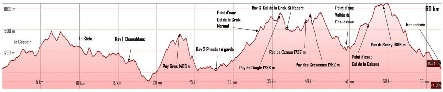 Profil du Grand Trail de Sancy