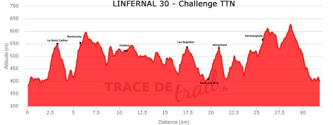 Infernal Trail : profil du 30 km (tracedetrail.fr)