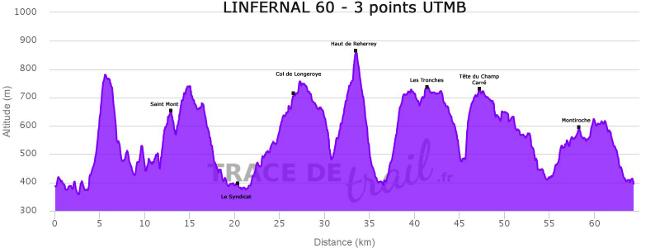 Infernal Trail : profil du 60 km (tracedetrail.fr)