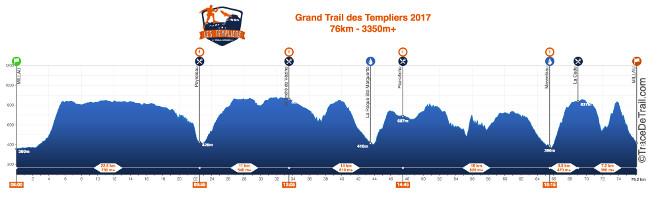 Profil du Grand Trail des Templiers